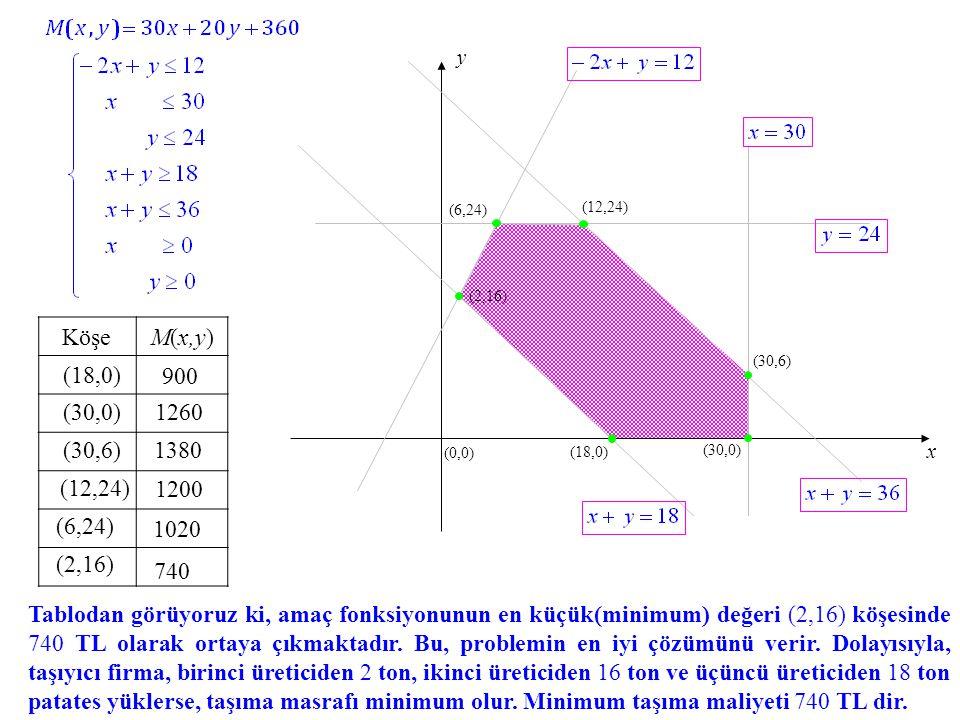 (0,0) x. y. (6,24) (12,24) (2,16) Köşe. M(x,y) (30,6) (18,0) 900. (30,0) 1260. (30,6) 1380.