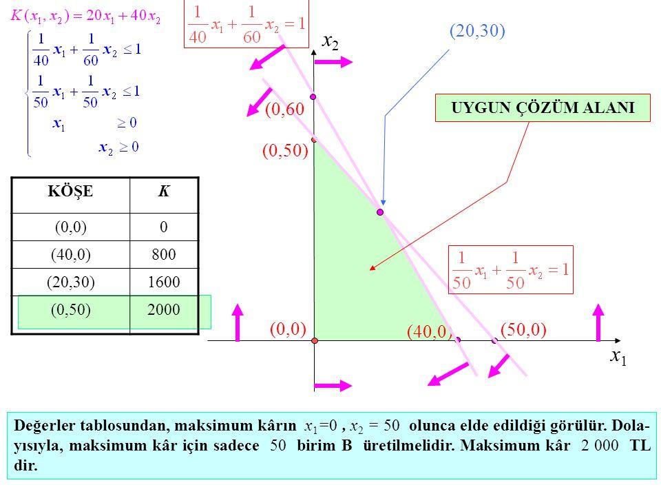 x2 x1 (20,30) (0,60 (0,50) (0,0) (40,0) (50,0) UYGUN ÇÖZÜM ALANI KÖŞE