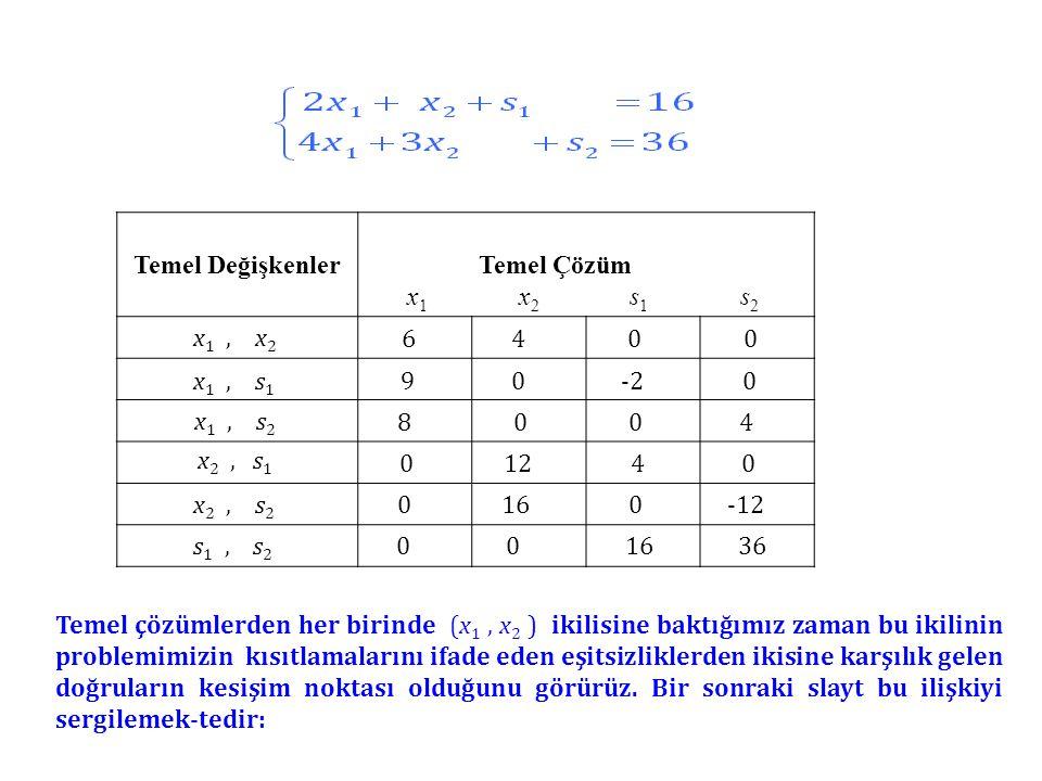 Temel Değişkenler Temel Çözüm. x1 x2 s1 s2. x1 , x2.