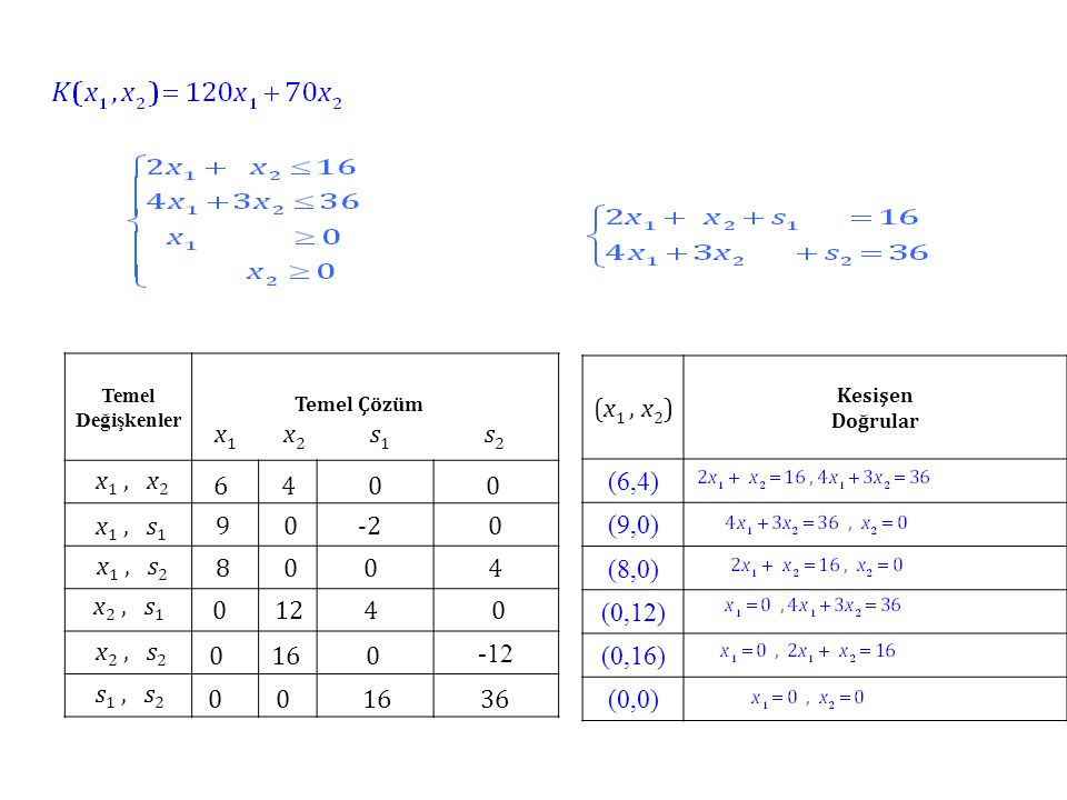 x1 x2 s1 s2 -12 (x1 , x2) (6,4) (9,0) (8,0) (0,12) (0,16) (0,0)
