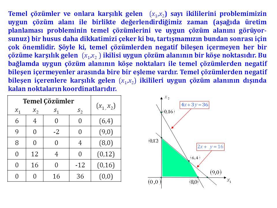 Temel çözümler ve onlara karşılık gelen (x1,x2) sayı ikililerini problemimizin uygun çözüm alanı ile birlikte değerlendirdiğimiz zaman (aşağıda üretim planlaması probleminin temel çözümlerini ve uygun çözüm alanını görüyor-sunuz) bir husus daha dikkatimizi çeker ki bu, tartışmamızın bundan sonrası için çok önemlidir. Şöyle ki, temel çözümlerden negatif bileşen içermeyen her bir çözüme karşılık gelen (x1,x2 ) ikilisi uygun çözüm alanının bir köşe noktasıdır. Bu bağlamda uygun çözüm alanının köşe noktaları ile temel çözümlerden negatif bileşen içermeyenler arasında bire bir eşleme vardır. Temel çözümlerden negatif bileşen içerenlere karşılık gelen (x1,x2) ikilileri uygun çözüm alanının dışında kalan noktaların koordinatlarıdır.