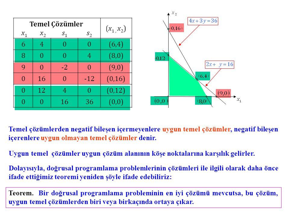 Temel Çözümler x1 x2 s1 s2. (x1 , x2) 6. 4. (6,4) 8. (8,0) 9.