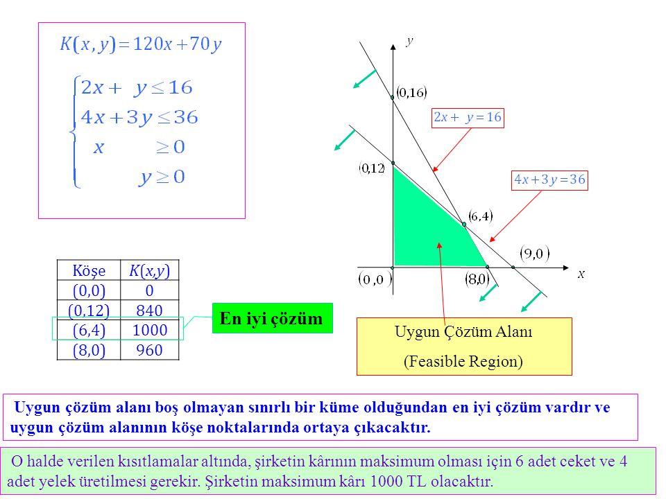 En iyi çözüm Uygun Çözüm Alanı (Feasible Region) Köşe K(x,y) (0,0)