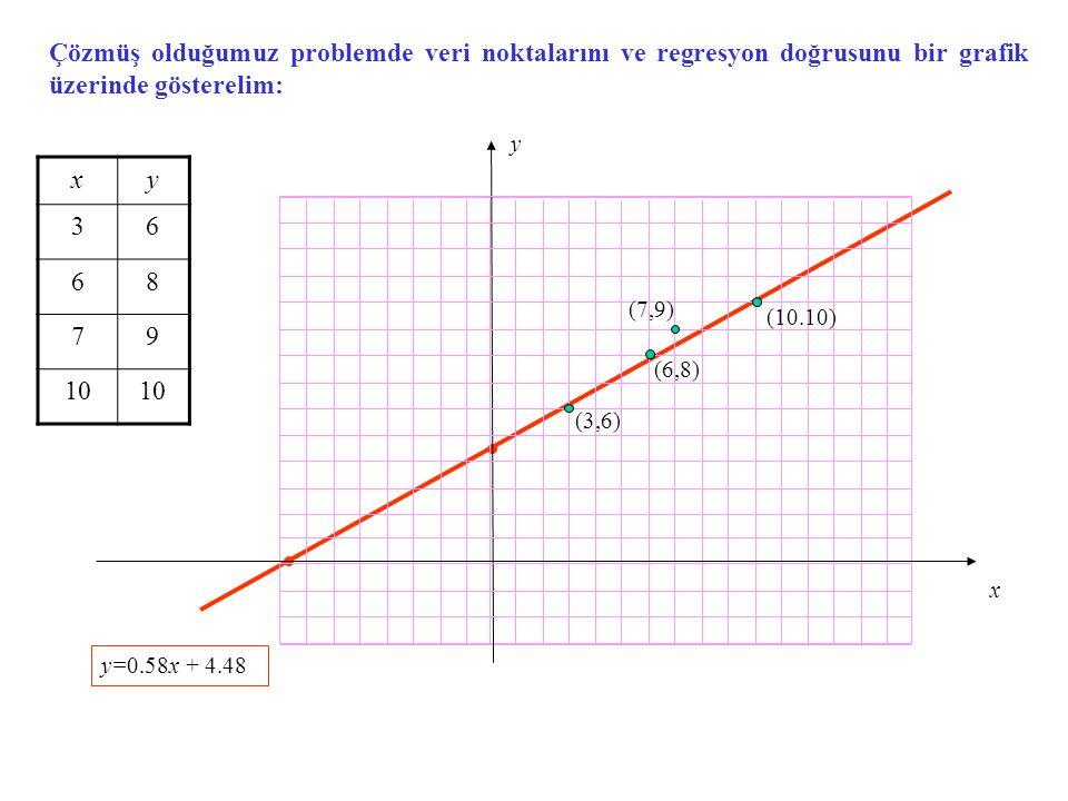 Çözmüş olduğumuz problemde veri noktalarını ve regresyon doğrusunu bir grafik üzerinde gösterelim: