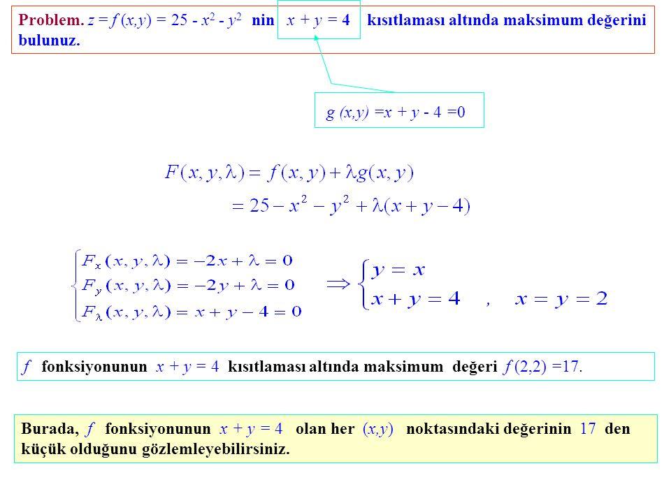 g (x,y) =x + y - 4 =0 Problem. z = f (x,y) = 25 - x2 - y2 nin x + y = 4 kısıtlaması altında maksimum değerini bulunuz.