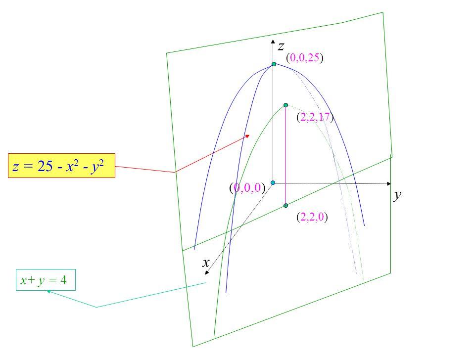 z y x (0,0,25) (2,2,17) z = 25 - x2 - y2 (0,0,0) (2,2,0) x+ y = 4