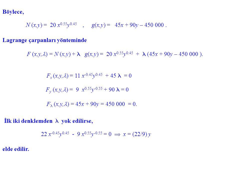 Böylece, N (x,y) = 20 x0.55y0.45 , g(x,y) = 45x + 90y – 450 000 . Lagrange çarpanları yönteminde.