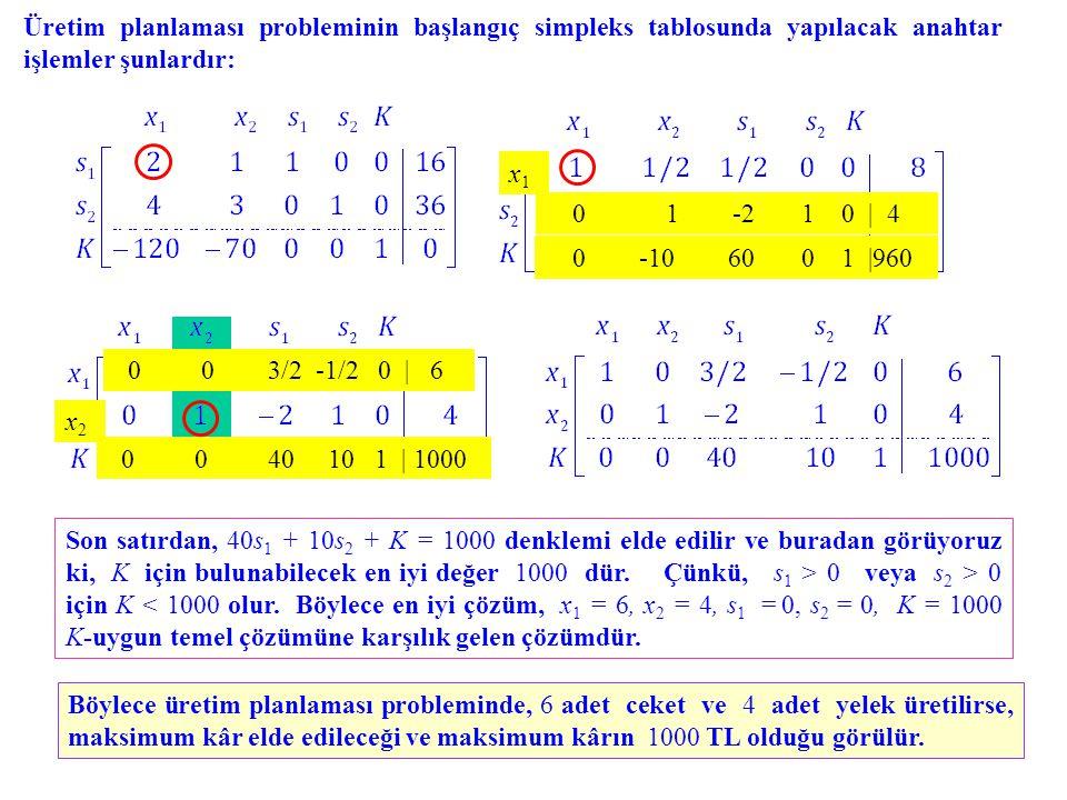 Üretim planlaması probleminin başlangıç simpleks tablosunda yapılacak anahtar işlemler şunlardır: