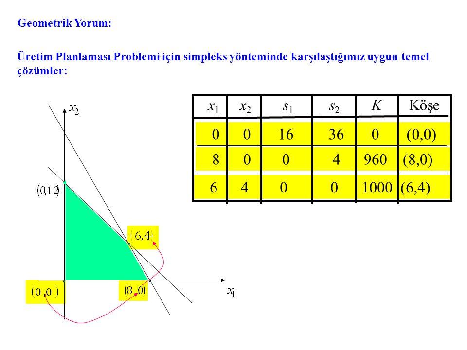 Geometrik Yorum: Üretim Planlaması Problemi için simpleks yönteminde karşılaştığımız uygun temel çözümler: