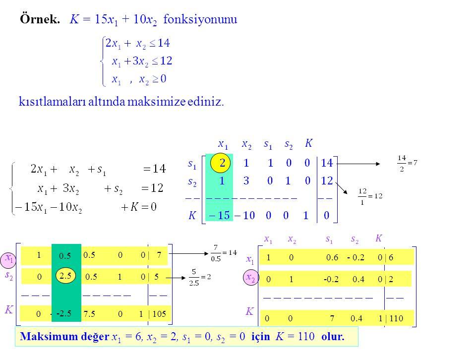 Örnek. K = 15x1 + 10x2 fonksiyonunu