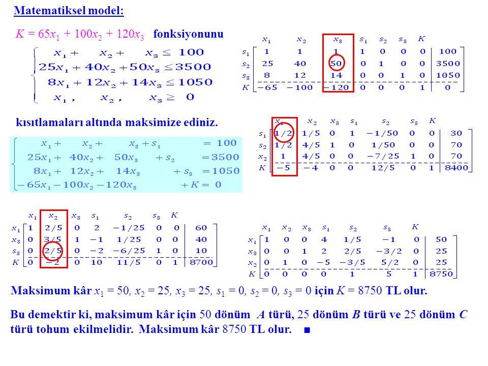 Matematiksel model: K = 65x1 + 100x2 + 120x3 fonksiyonunu. kısıtlamaları altında maksimize ediniz.