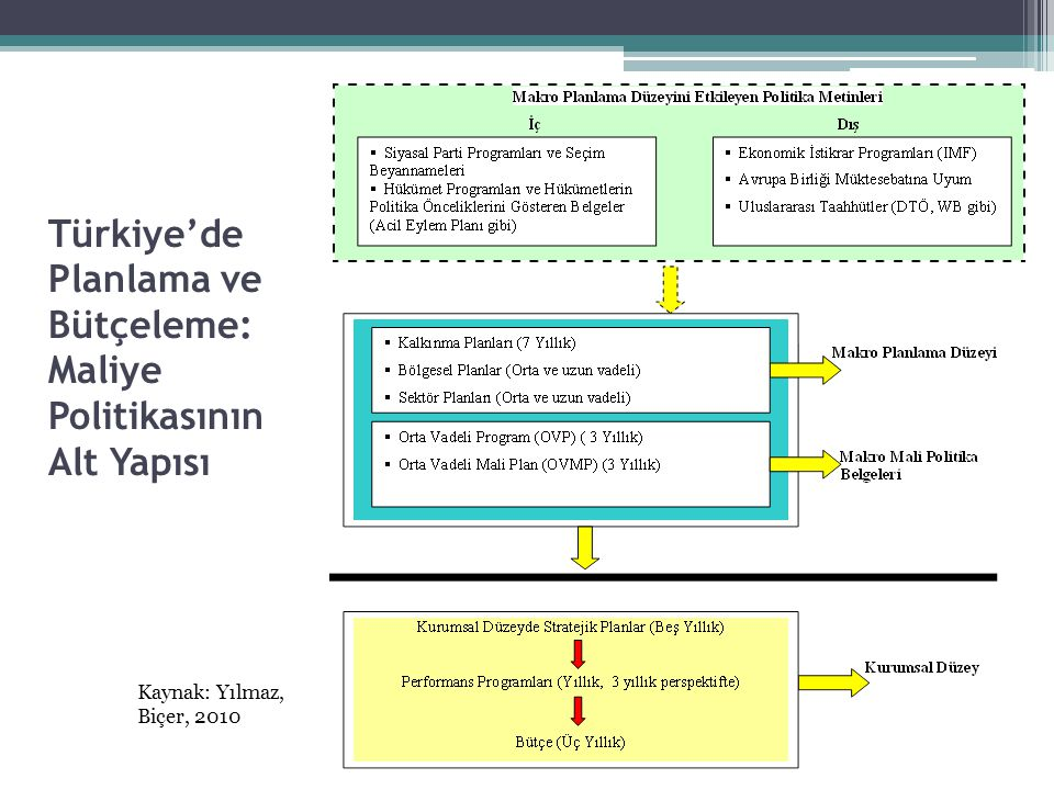Türkiye'de Planlama ve Bütçeleme: Maliye Politikasının Alt Yapısı