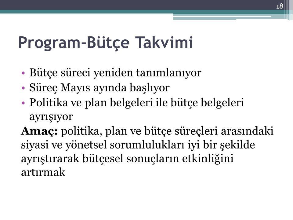 Program-Bütçe Takvimi