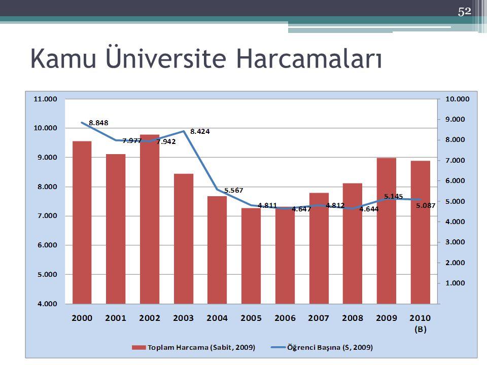 Kamu Üniversite Harcamaları