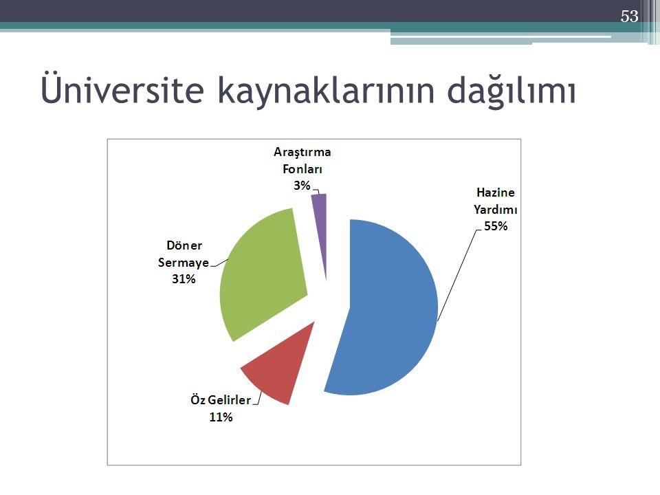Üniversite kaynaklarının dağılımı