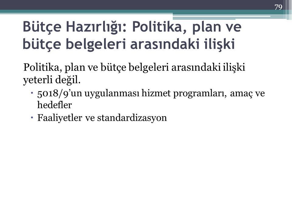 Bütçe Hazırlığı: Politika, plan ve bütçe belgeleri arasındaki ilişki