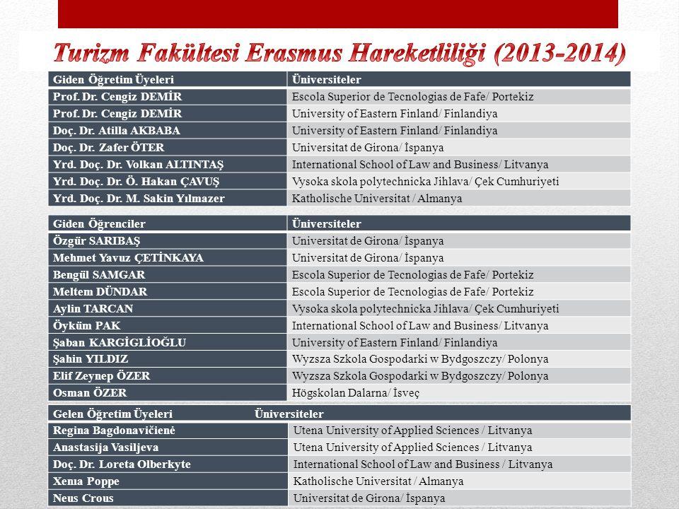 Turizm Fakültesi Erasmus Hareketliliği (2013-2014)