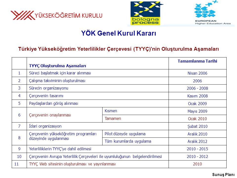 YÖK Genel Kurul Kararı Türkiye Yükseköğretim Yeterlilikler Çerçevesi (TYYÇ) nin Oluşturulma Aşamaları.
