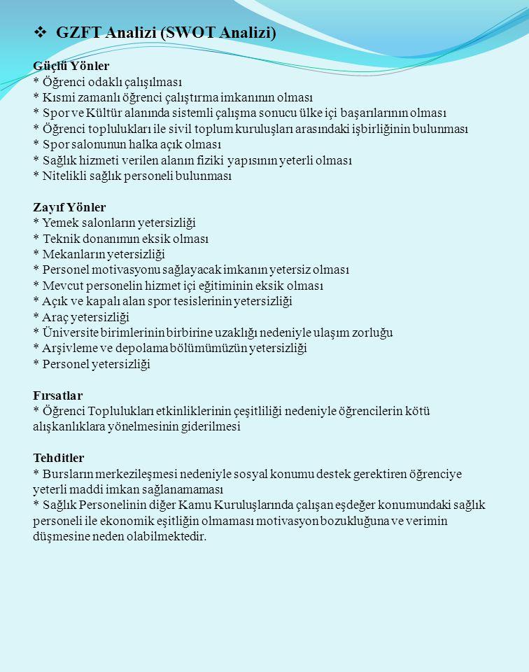 GZFT Analizi (SWOT Analizi)