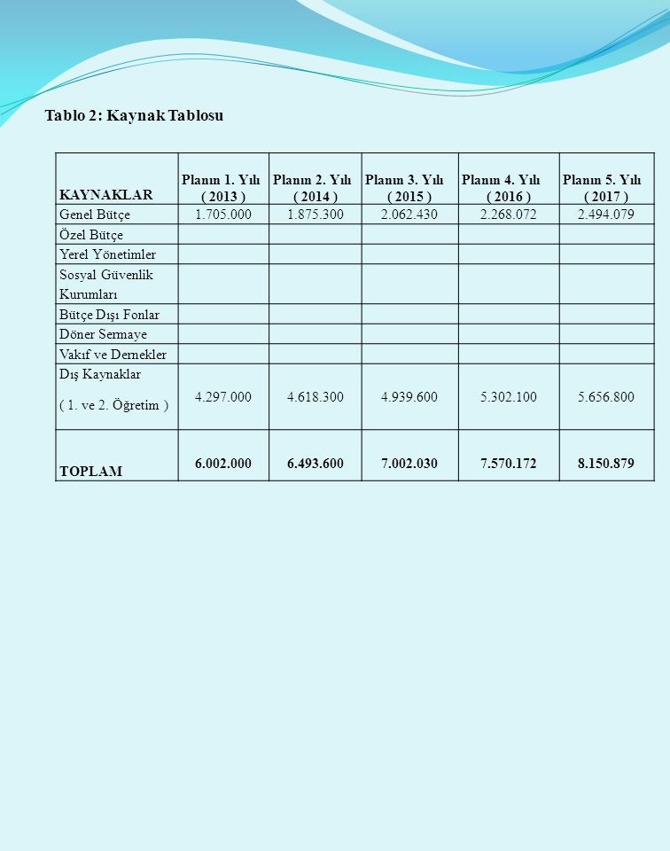Tablo 2: Kaynak Tablosu KAYNAKLAR Planın 1. Yılı ( 2013 )
