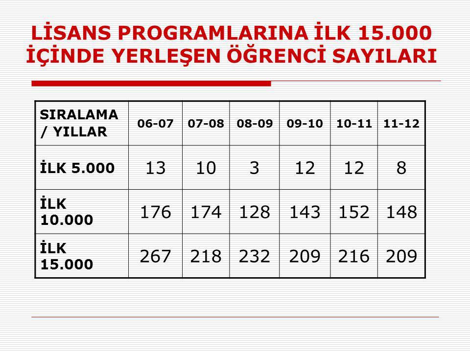LİSANS PROGRAMLARINA İLK 15.000 İÇİNDE YERLEŞEN ÖĞRENCİ SAYILARI