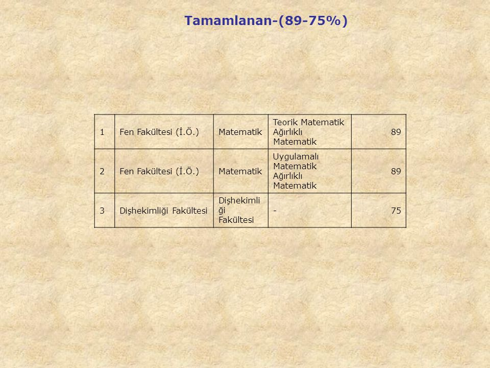 Tamamlanan-(89-75%) 1 Fen Fakültesi (İ.Ö.) Matematik