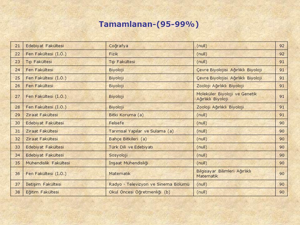 Tamamlanan-(95-99%) 21 Edebiyat Fakültesi Coğrafya (null) 92 22