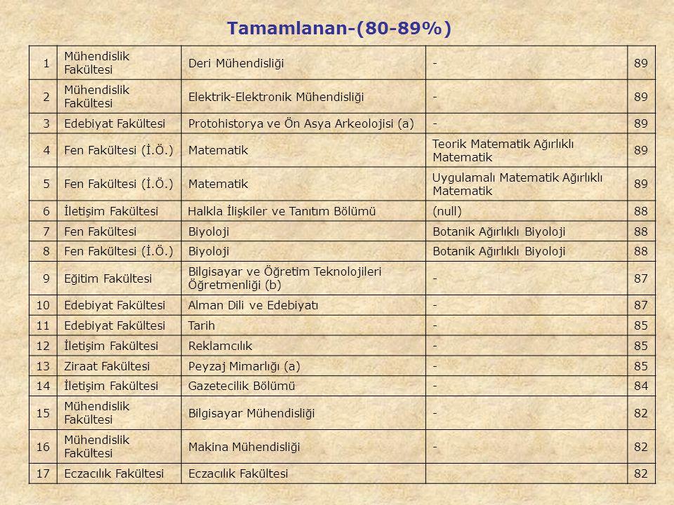 Tamamlanan-(80-89%) 1 Mühendislik Fakültesi Deri Mühendisliği - 89 2