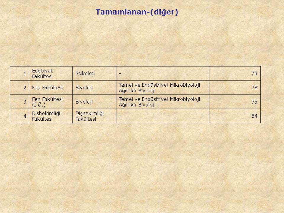 Tamamlanan-(diğer) 1 Edebiyat Fakültesi Psikoloji - 79 2 Fen Fakültesi
