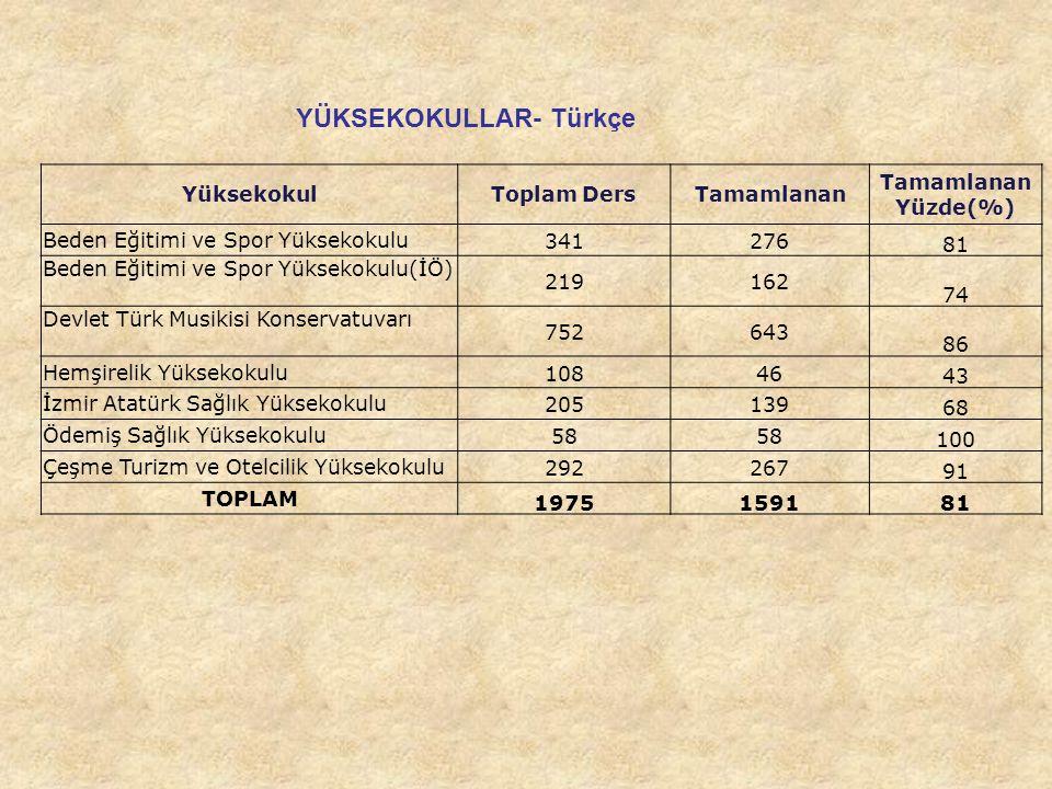 YÜKSEKOKULLAR- Türkçe