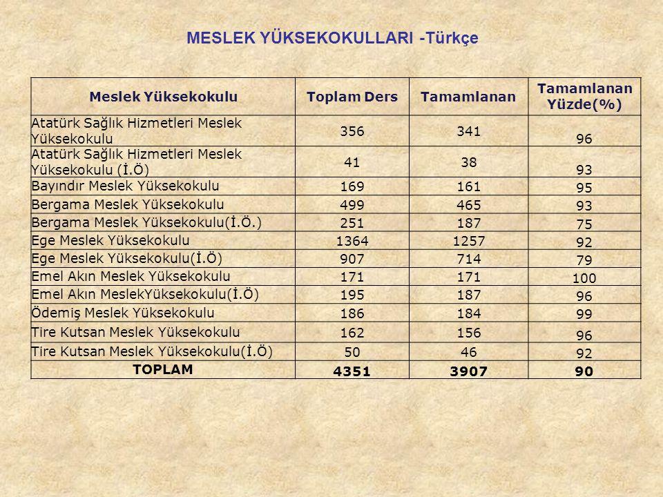 MESLEK YÜKSEKOKULLARI -Türkçe