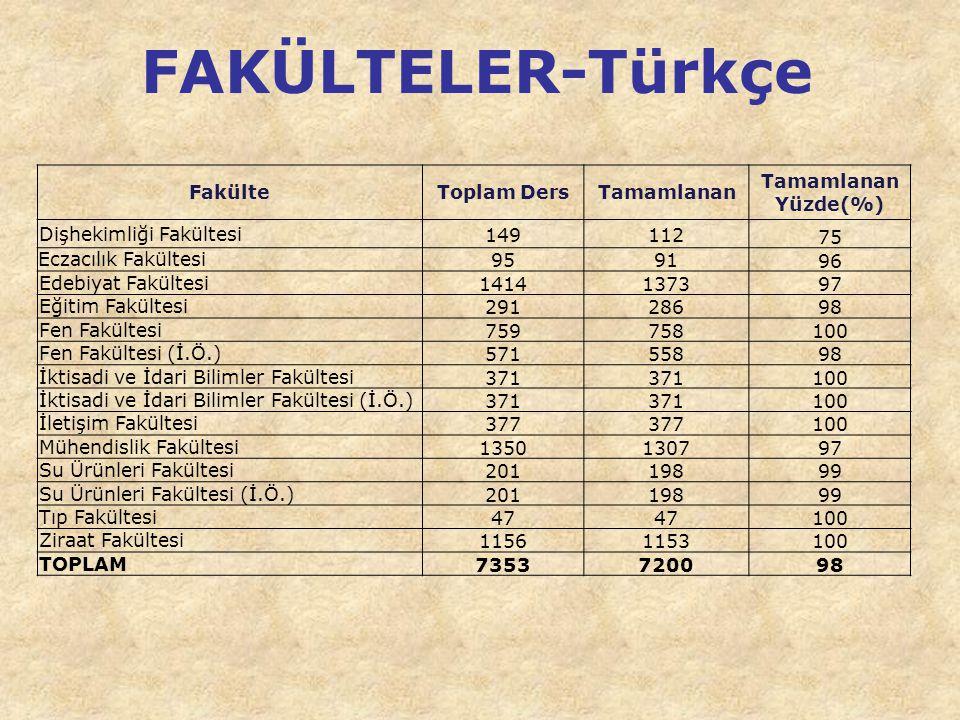 FAKÜLTELER-Türkçe Fakülte Toplam Ders Tamamlanan Yüzde(%)