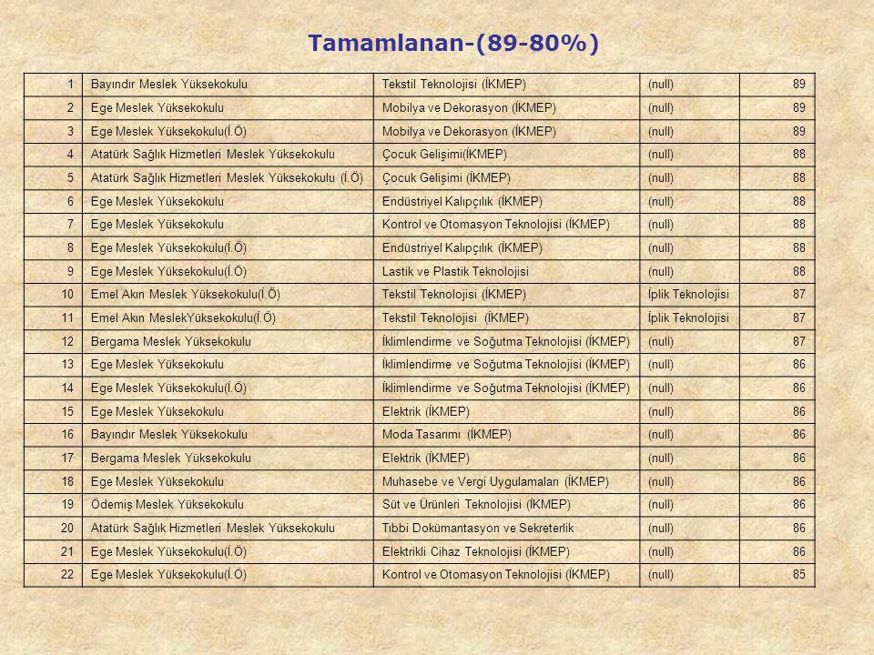 Tamamlanan-(89-80%) 1 Bayındır Meslek Yüksekokulu