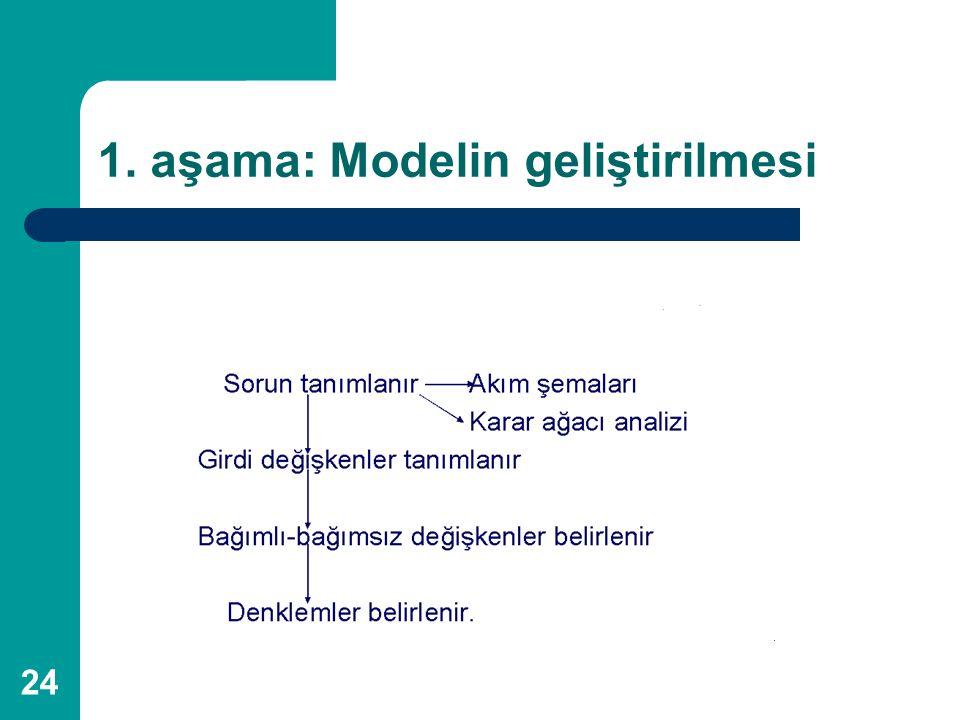 1. aşama: Modelin geliştirilmesi
