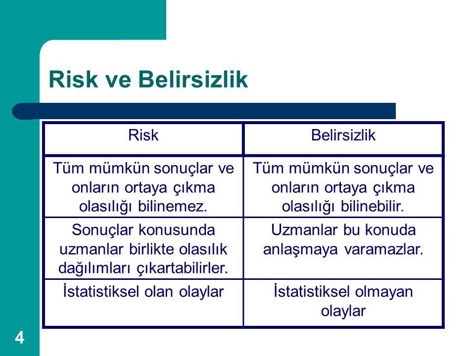 Risk ve Belirsizlik Risk Belirsizlik