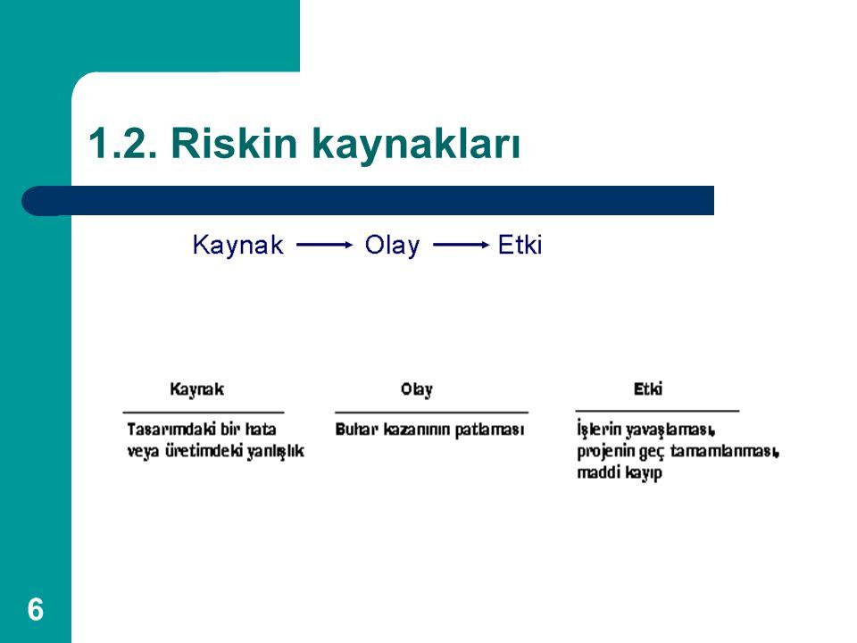 1.2. Riskin kaynakları