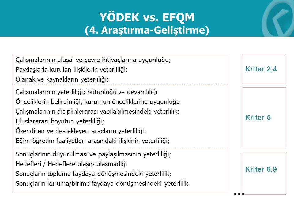 YÖDEK vs. EFQM (4. Araştırma-Geliştirme)