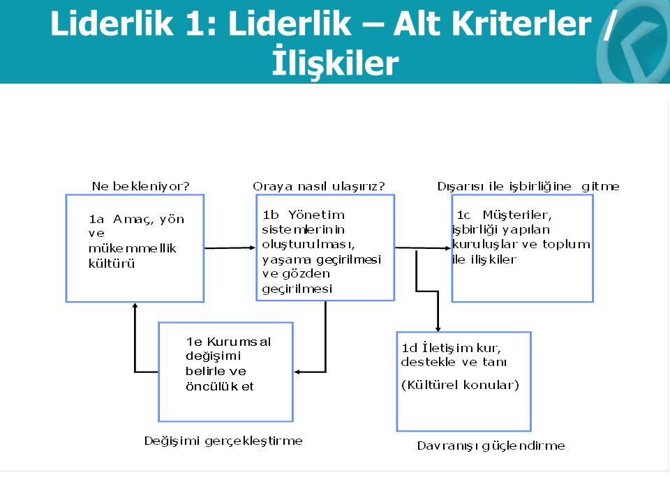 Liderlik 1: Liderlik – Alt Kriterler / İlişkiler