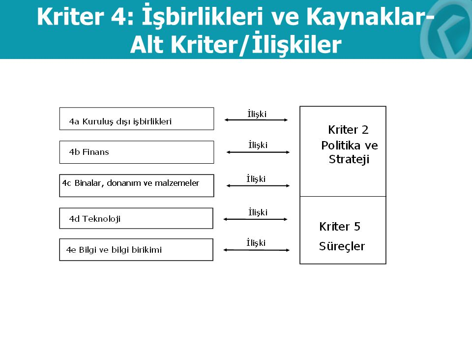 Kriter 4: İşbirlikleri ve Kaynaklar-Alt Kriter/İlişkiler