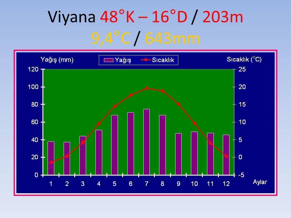 Viyana 48°K – 16°D / 203m 9,4°C / 643mm
