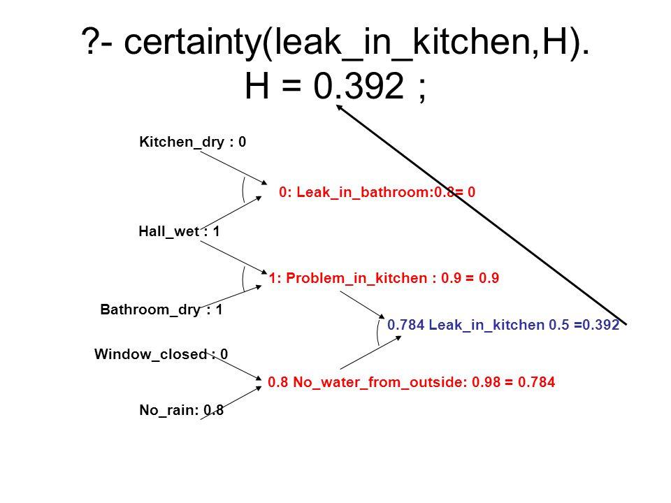 - certainty(leak_in_kitchen,H). H = 0.392 ;