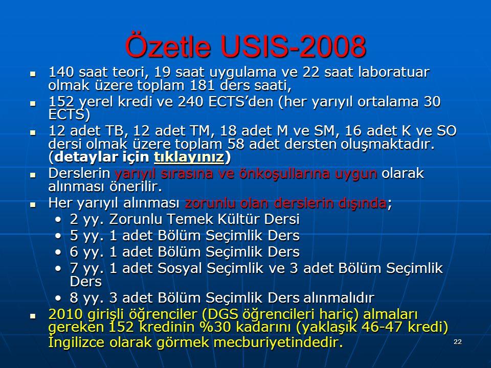 Özetle USIS-2008 140 saat teori, 19 saat uygulama ve 22 saat laboratuar olmak üzere toplam 181 ders saati,