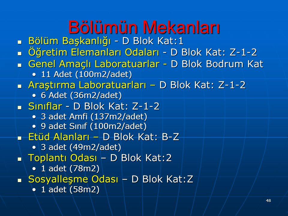 Bölümün Mekanları Bölüm Başkanlığı - D Blok Kat:1