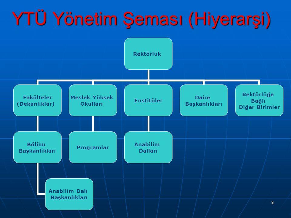 YTÜ Yönetim Şeması (Hiyerarşi)