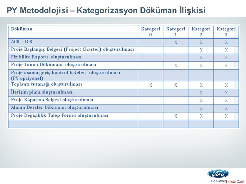 PY Metodolojisi – Kategorizasyon Döküman İlişkisi