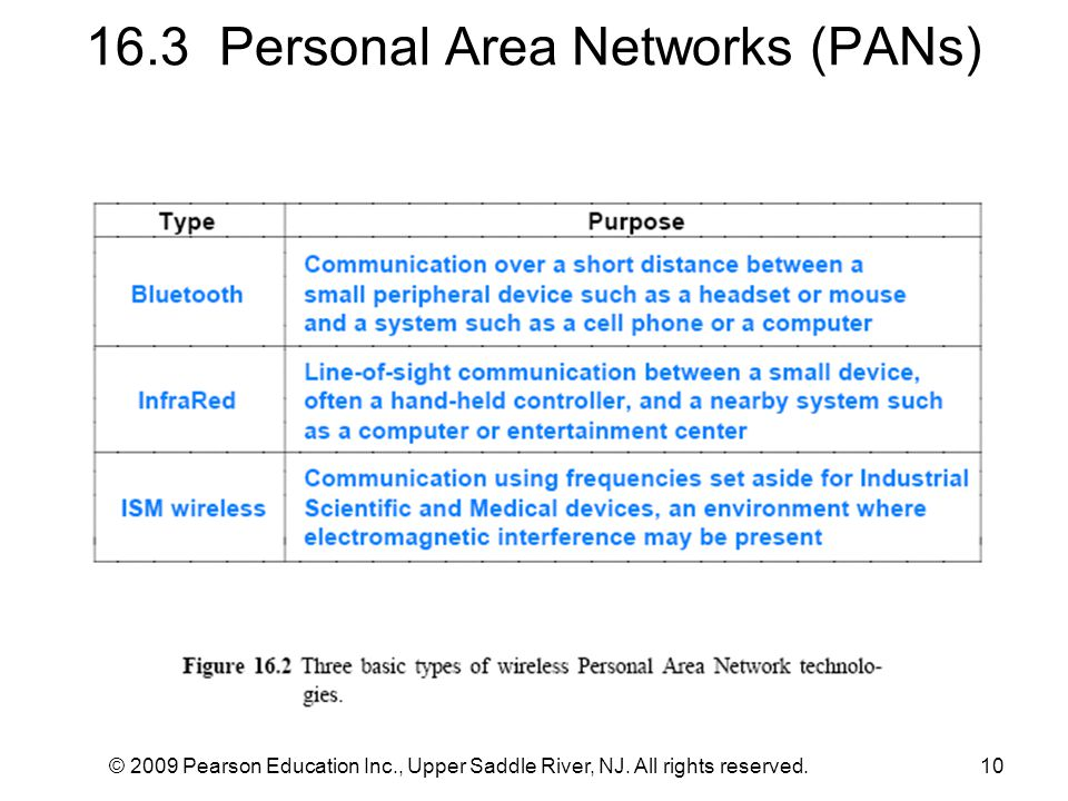 16.3 Personal Area Networks (PANs)