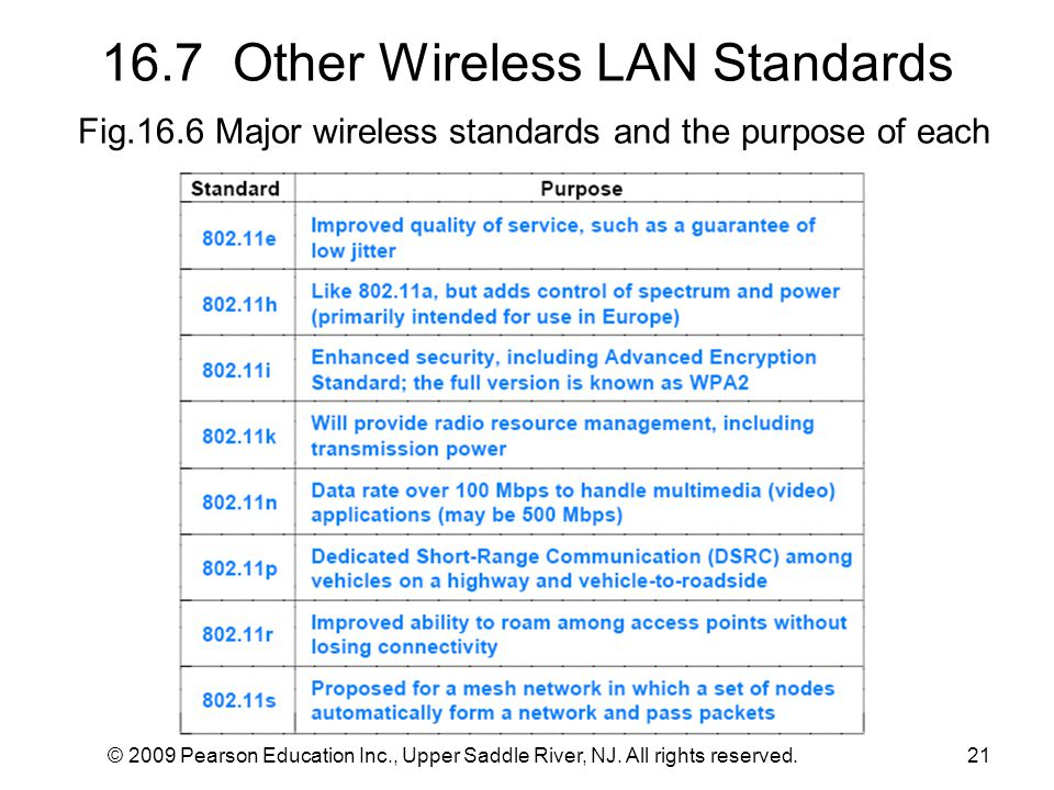 16. 7 Other Wireless LAN Standards Fig. 16
