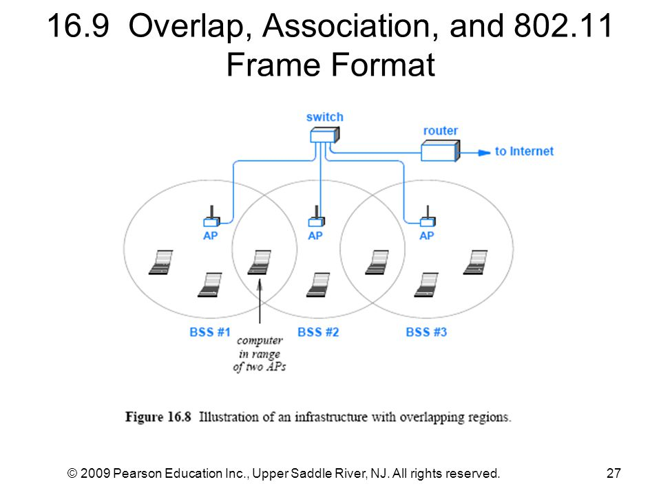 16.9 Overlap, Association, and 802.11 Frame Format