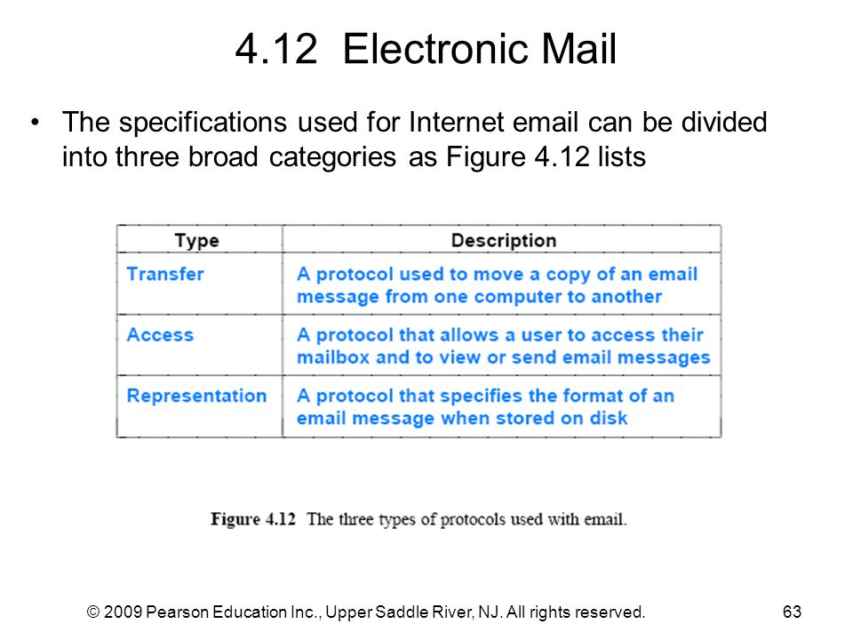 4.12 Electronic Mail The specifications used for Internet email can be divided into three broad categories as Figure 4.12 lists.