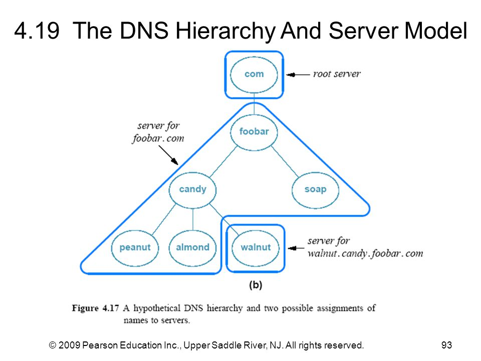 4.19 The DNS Hierarchy And Server Model